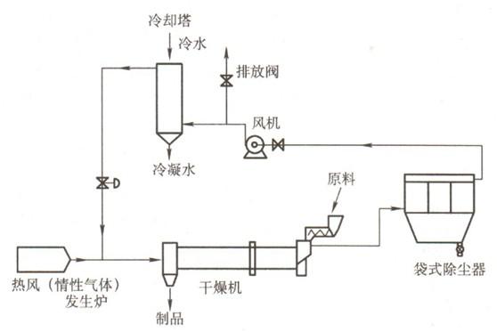防止火种引燃起爆可燃气体和易爆粉尘的点燃温度见表1,表2,对除尘系统
