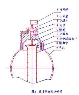 脉冲阀结构示意图